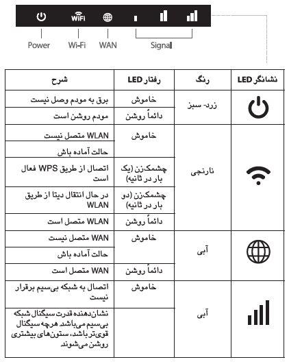 جدول توضیحات نشانگر LED مودم gp2101 | مودم من