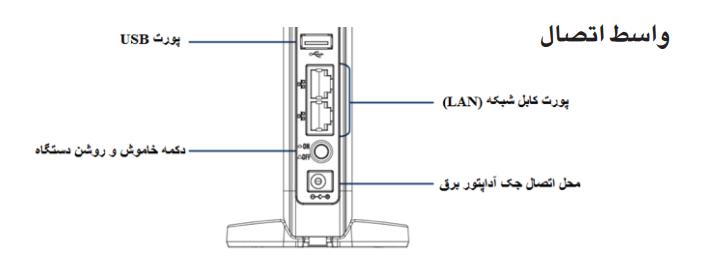 واسط اتصال و پورت های مودم در تنظیمات مودم ایرانسل d100 | مودم من