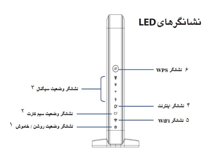 نشانگرهای LED در تنظیمات مودم ایرانسل d100 | مودم من