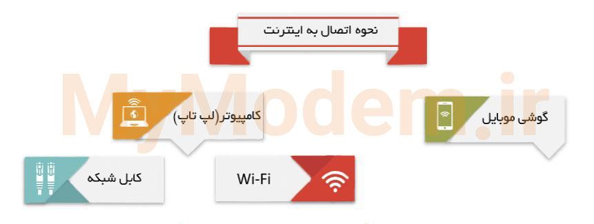 نحوه اتصال به اینترنت - اتصال به مودم با کابل و از طریق بی سیم | مودم من