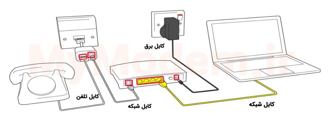تصویر کلی اتصال به مودم با کابل و بی سیم | مودم من