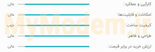 میزان رضایت از مودم ایرانسل tk-2510 plus | مودم من