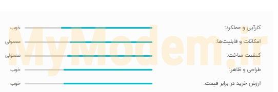 مودم ایرانسل gp-2101 - بهترین مودم ایرانسل | مودم من