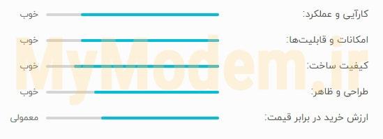 مودم ایرانسل C40 - بهترین مودم ایرانسل | مودم من
