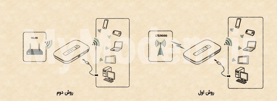 اتصال اینترنت  مودم ایرانسل E5373 | مودم من