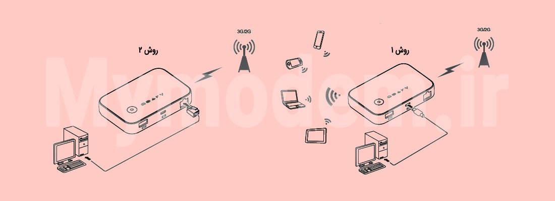 اتصال به اینترنت با استفاده از شبکه 2G و 3G | مودم من