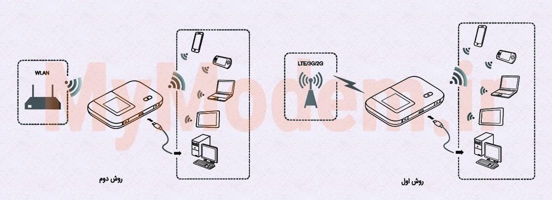 اتصال به اینترنت مودم ایرانسل E5372 | مودم من