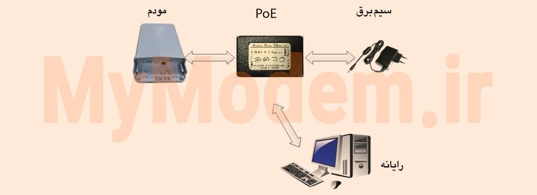 اتصال سخت افزاری مودم ایرانسل zw101 | مودم من